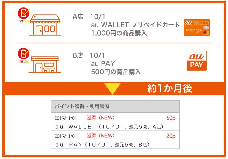 au pay チャージ クレジット カード
